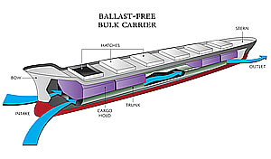 ballast free carrier