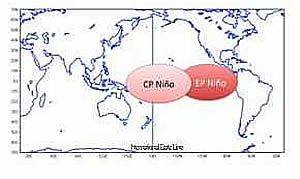 El Nino Central Eastern